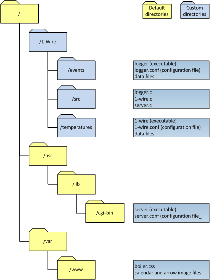 Filesystem structure
